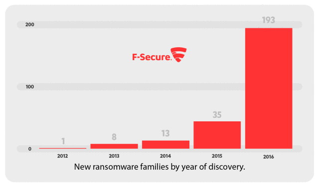 ransomware-family-stats-media-02