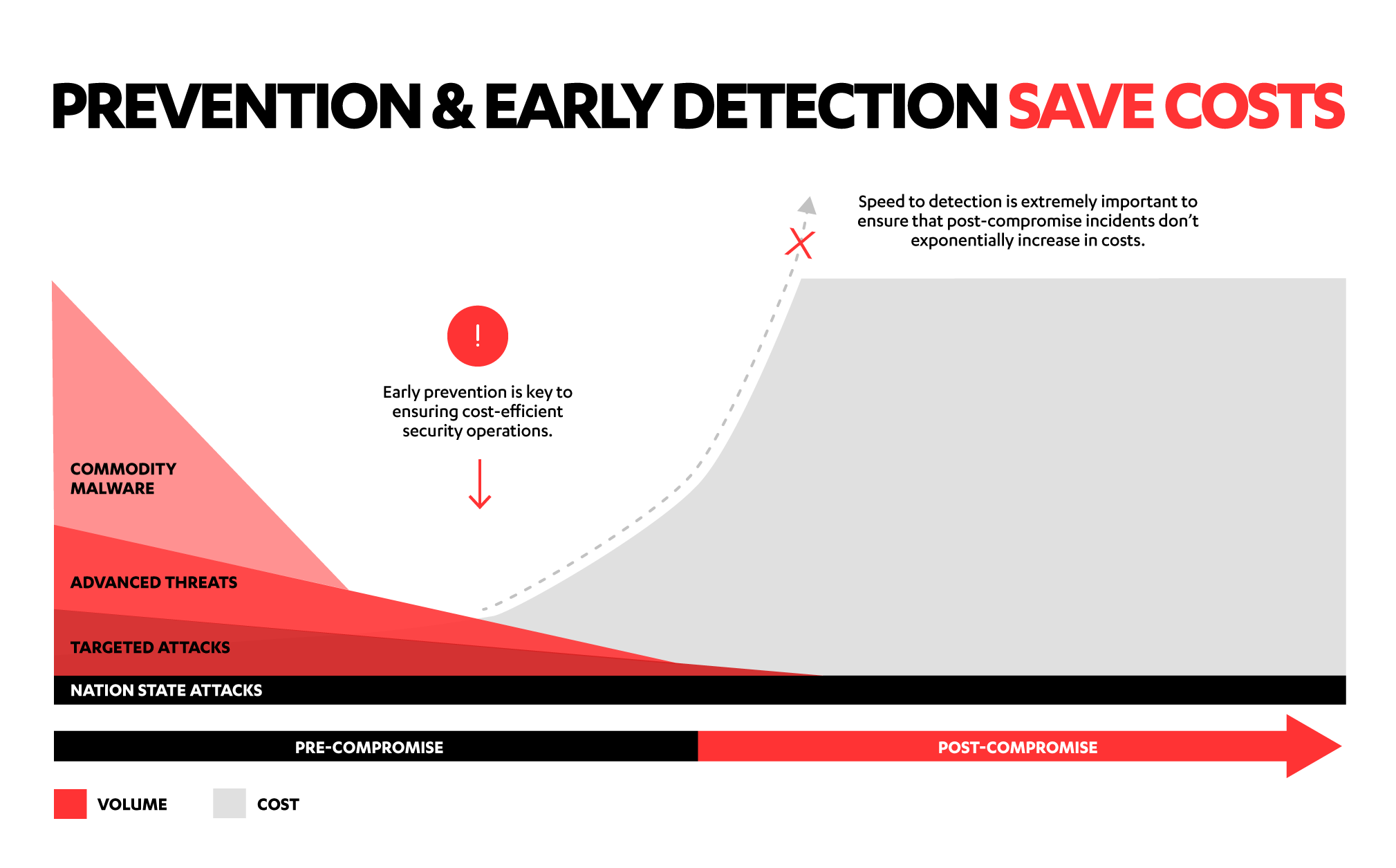 Prevention and early detection save costs