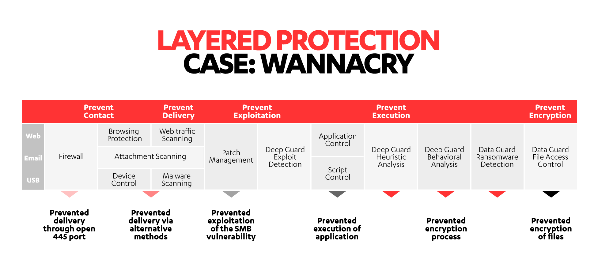 How layered protection stopped Wannacry infection
