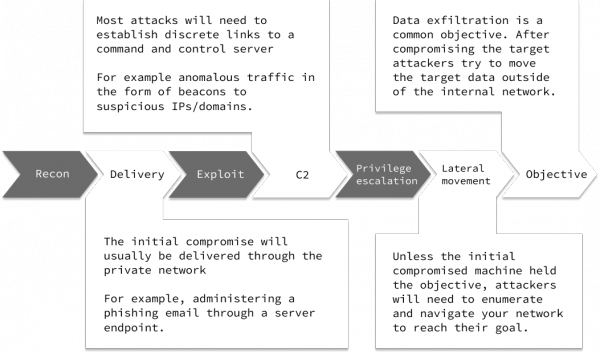 threat hunting with network analysis image