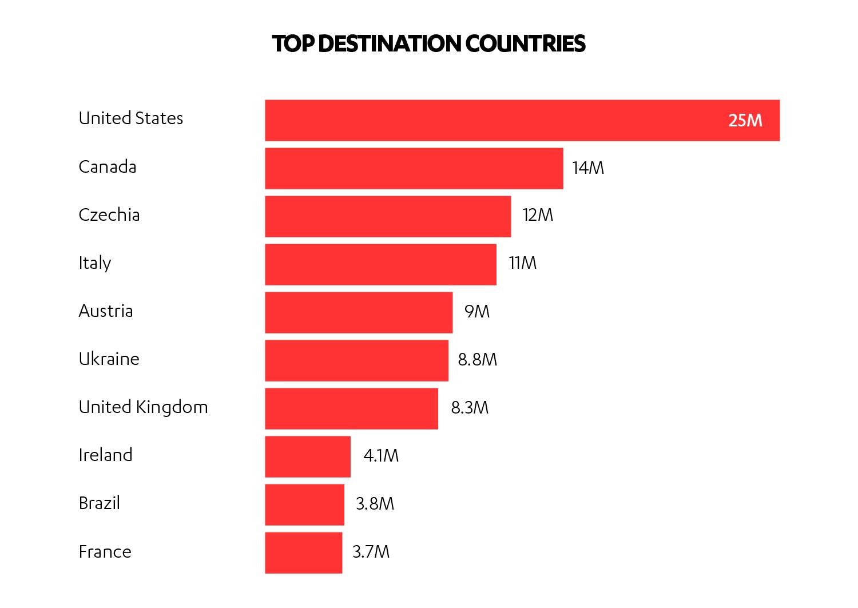 Top attack destination countries