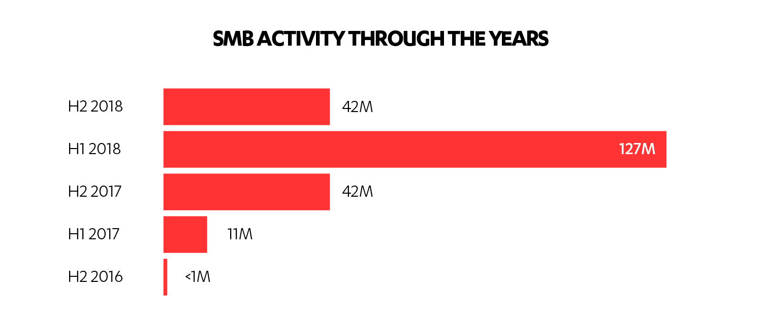 SMB activity through the years