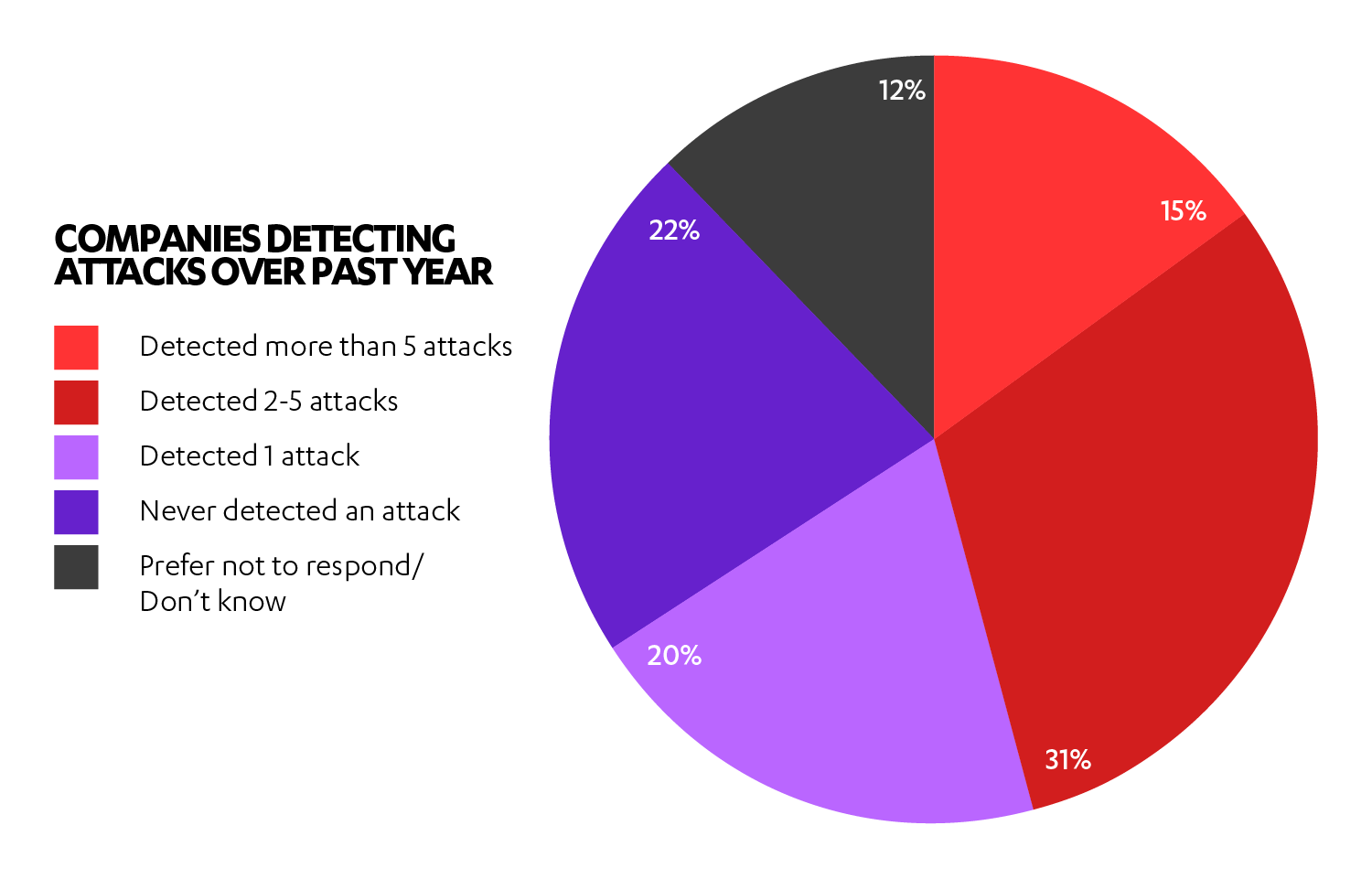 Companies detecting attacks over past year