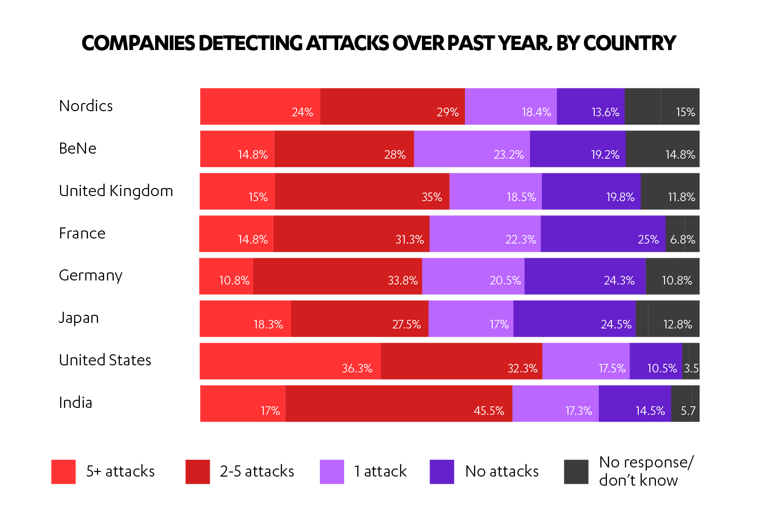 Companies detecting attacks, by country