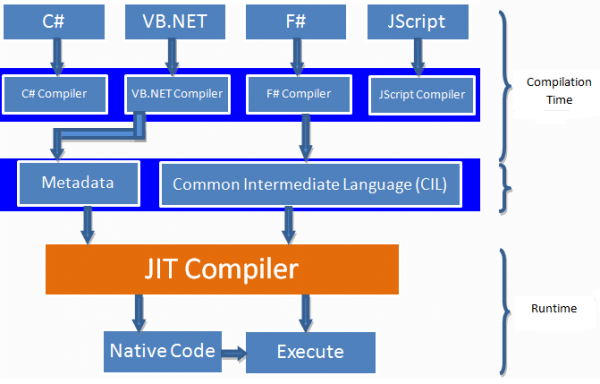 1 jitcompilation