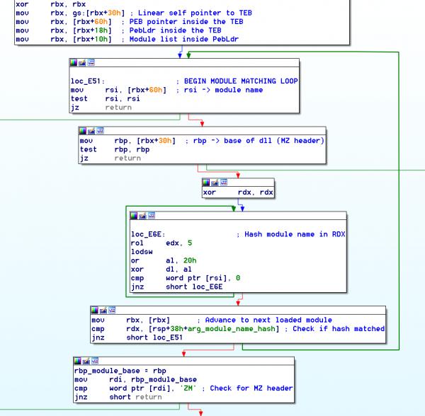 2 module name hash