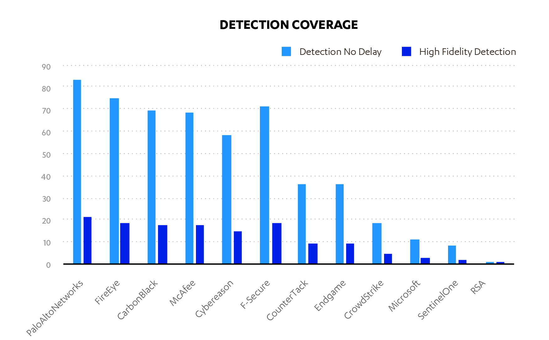 Detection coverage, mitre, F-Secure