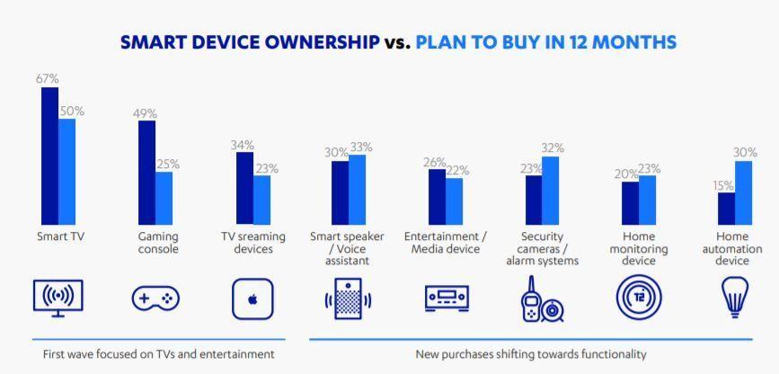 Dispositivos inteligentes atuais x planos de compras para os próximos 12 meses
