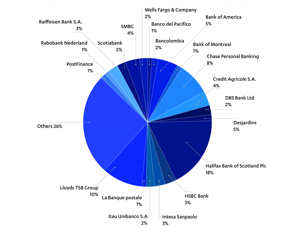 Breakdown of the top 20 financial institution themed phishing emails