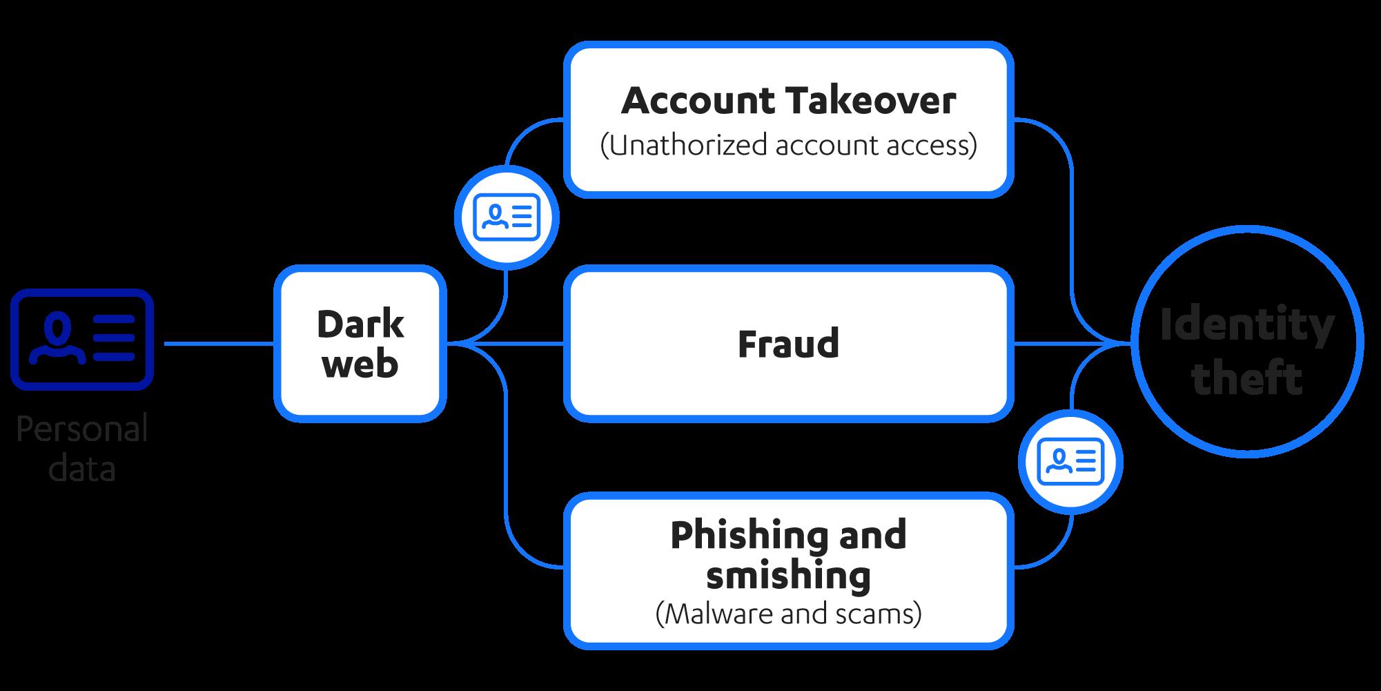 Filtraciones de datos y el cibercrimen
